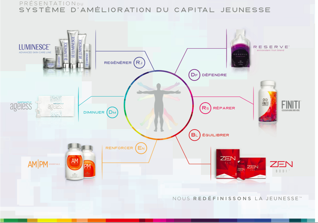 GAMME COSMETIQUE JEUNESSE
